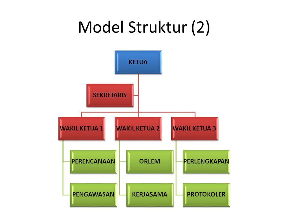 Model Struktur (2) KETUA WAKIL KETUA 1 PERENCANAAN PENGAWASAN WAKIL KETUA 2 ORLEM KERJASAMA WAKIL KETUA 3 PERLENGKAPAN PROTOKOLER SEKRETARIS