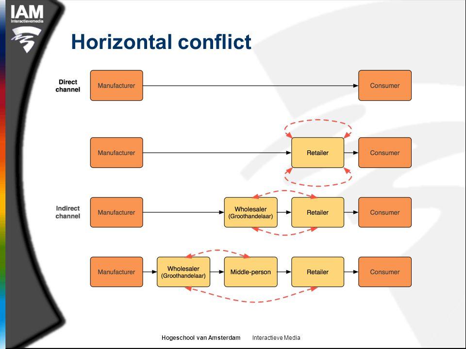 Hogeschool van Amsterdam Interactieve Media Horizontal conflict