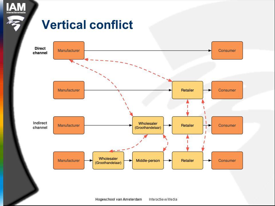 Hogeschool van Amsterdam Interactieve Media Vertical conflict