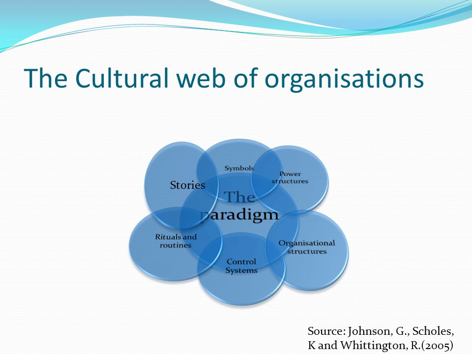 The Cultural web of organisations Stories Source: Johnson, G., Scholes, K and Whittington, R.(2005)