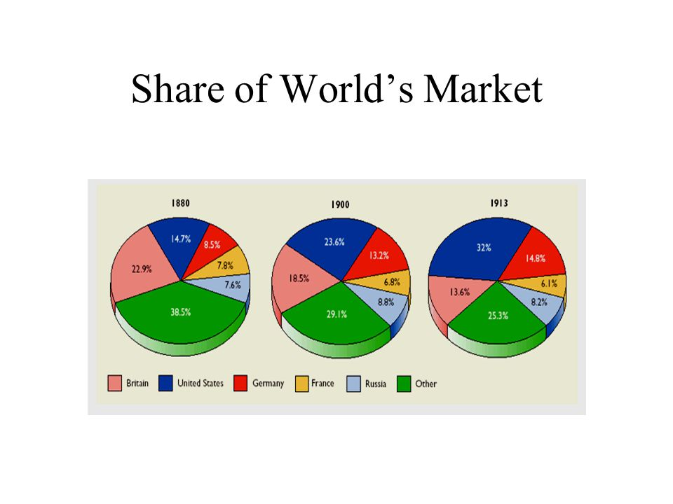 Share of World's Market