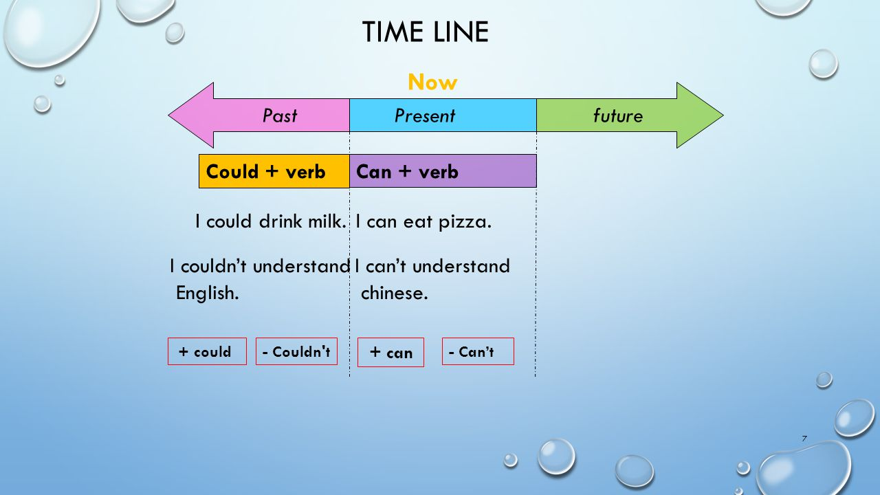 TIME LINE 7 Present future Past Can + verb Now Could + verb I can eat pizza.I could drink milk. I can't understand chinese. I couldn't understand Engl