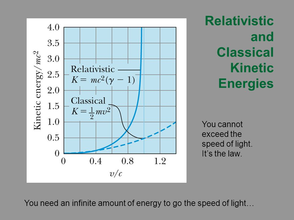 Relativistic and Classical Kinetic Energies You need an infinite amount of energy to go the speed of light… You cannot exceed the speed of light.