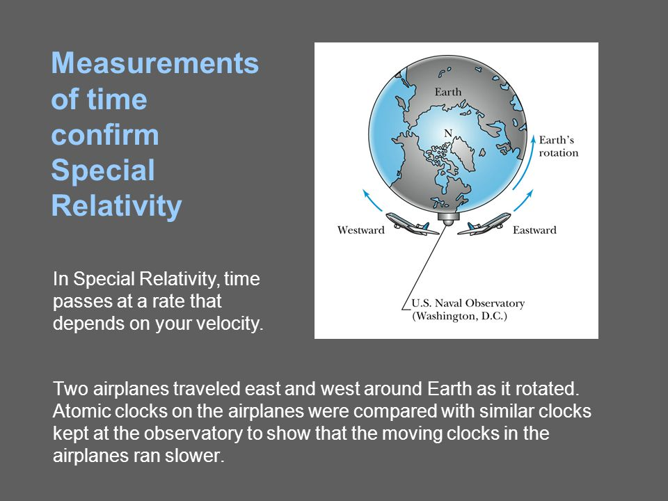 Two airplanes traveled east and west around Earth as it rotated. Atomic clocks on the airplanes were compared with similar clocks kept at the observat