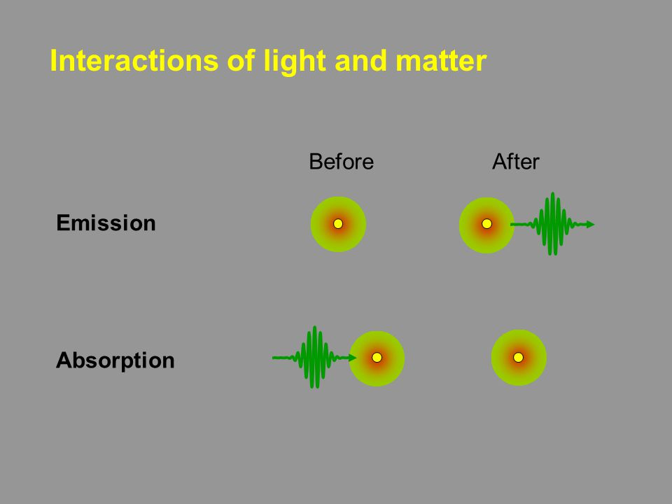 Interactions of light and matter Before After Absorption Emission