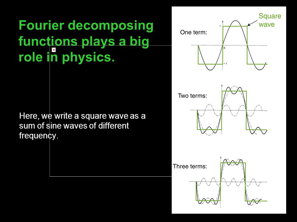 Fourier decomposing functions plays a big role in physics. Here, we write a square wave as a sum of sine waves of different frequency.