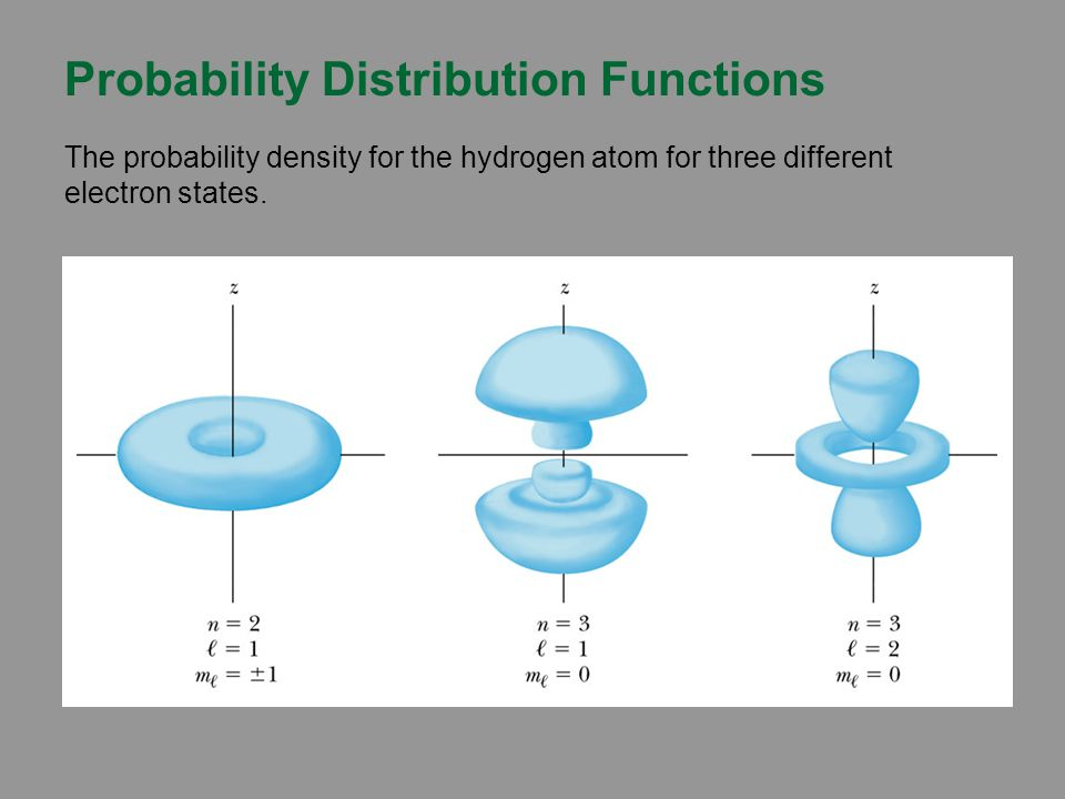 Probability Distribution Functions The probability density for the hydrogen atom for three different electron states.