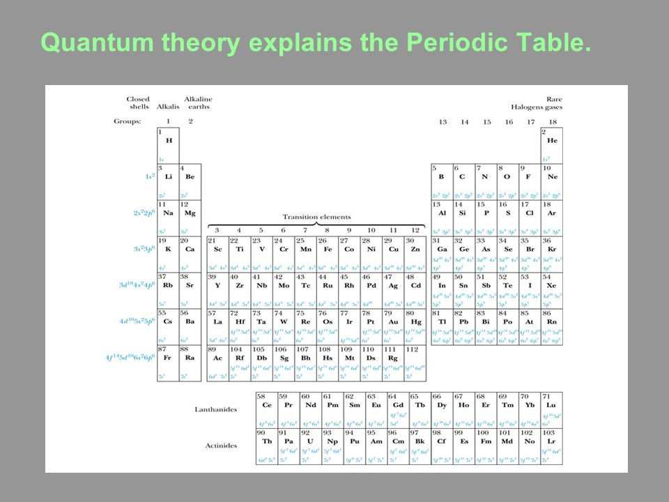 Quantum theory explains the Periodic Table.