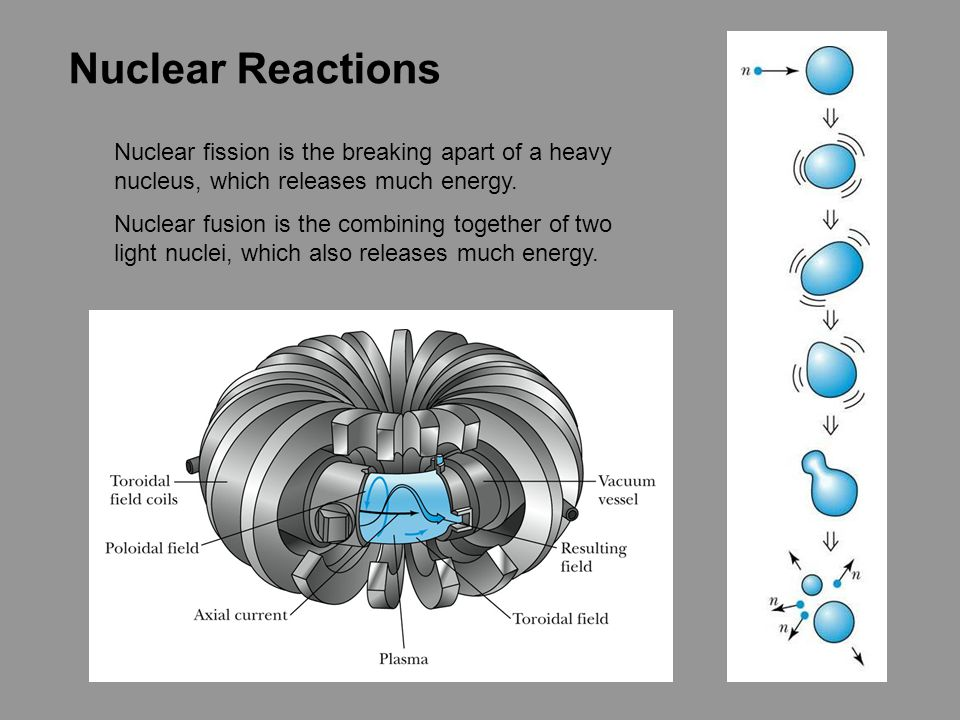 Nuclear Reactions Nuclear fission is the breaking apart of a heavy nucleus, which releases much energy. Nuclear fusion is the combining together of tw
