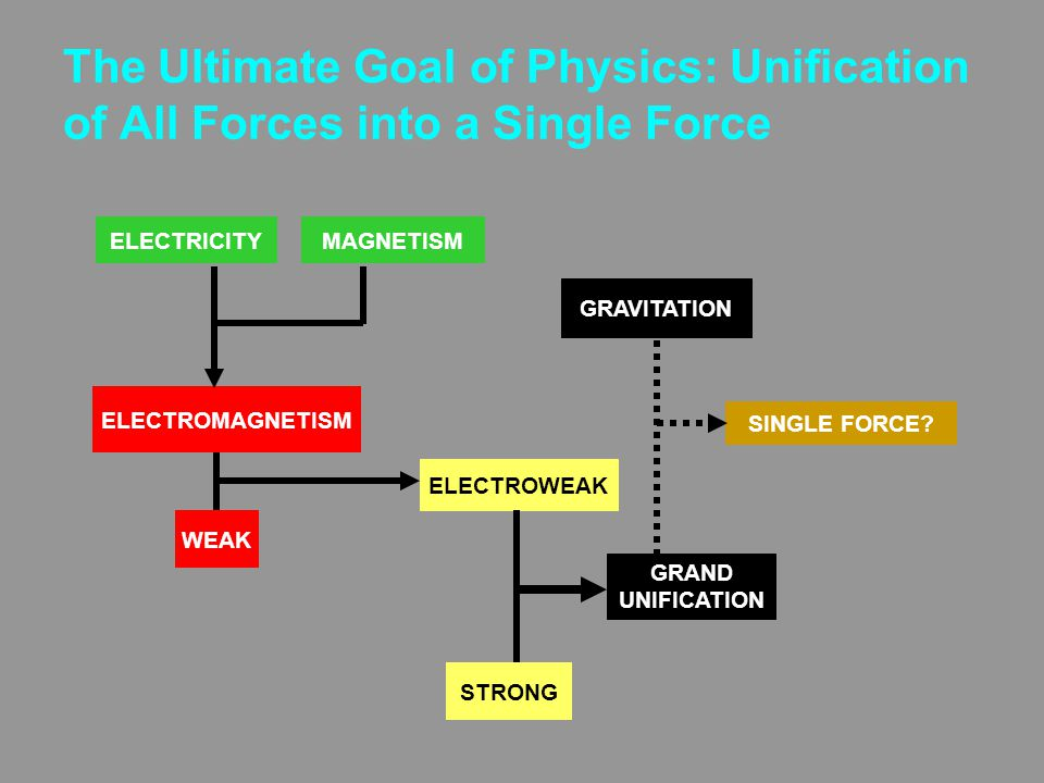 The Ultimate Goal of Physics: Unification of All Forces into a Single Force WEAK ELECTROWEAK STRONG GRAND UNIFICATION SINGLE FORCE.