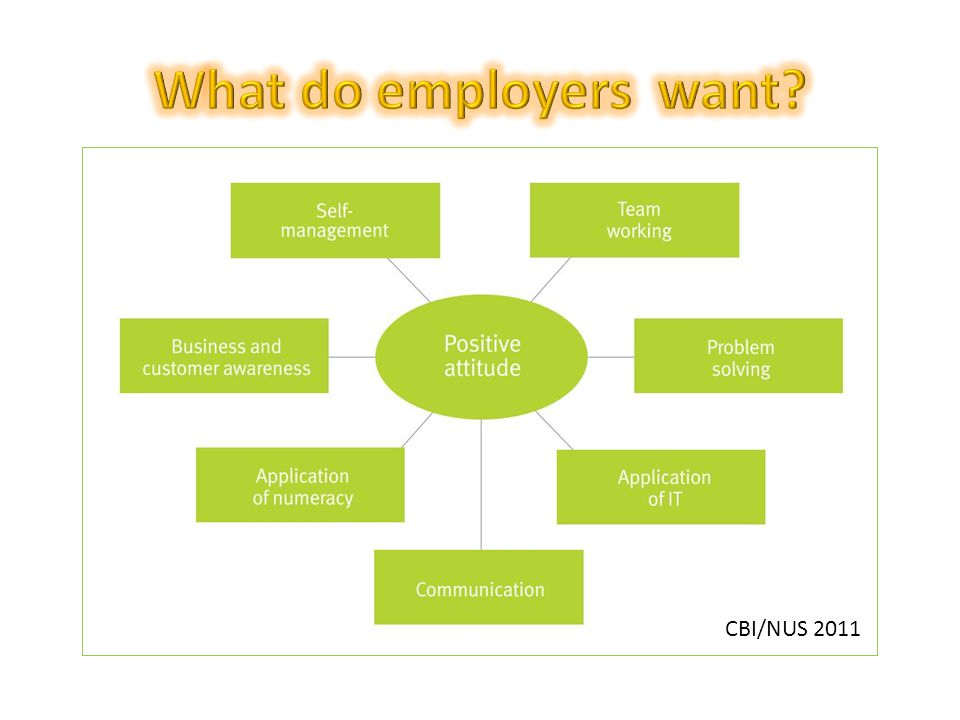 Working towards your future: Making the most of your time in higher education – CBI/NUS 2011