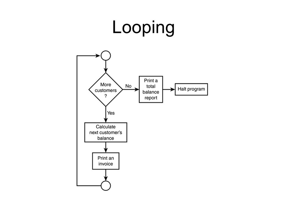 Structured Programming = Yapısal Programlama Input  Process  Output Sequence (Functions) Decision (Conditionals) Looping (Loops)
