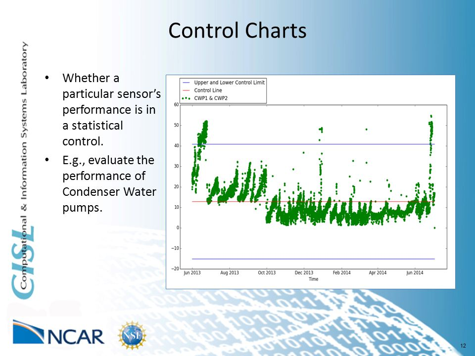 12 Control Charts Whether a particular sensor's performance is in a statistical control.