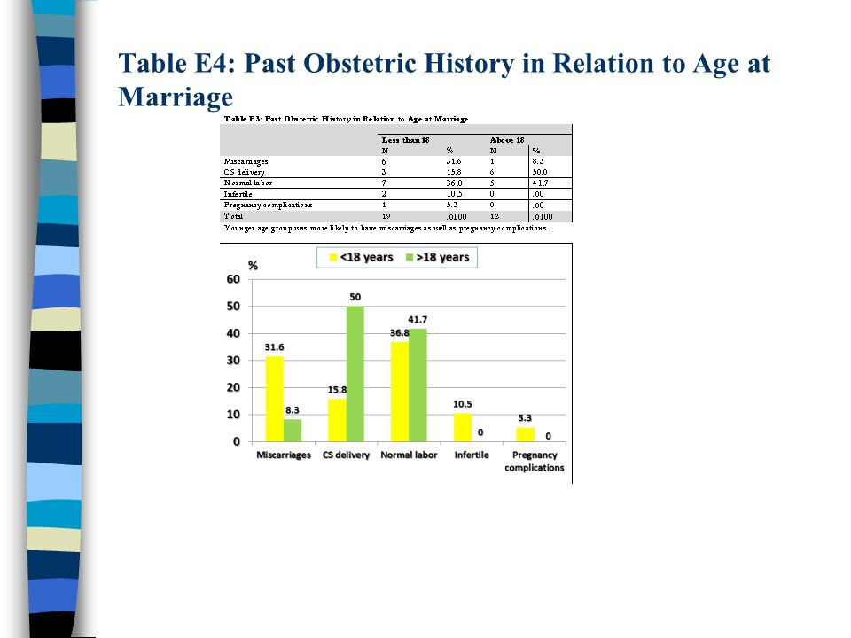 Table E4: Past Obstetric History in Relation to Age at Marriage