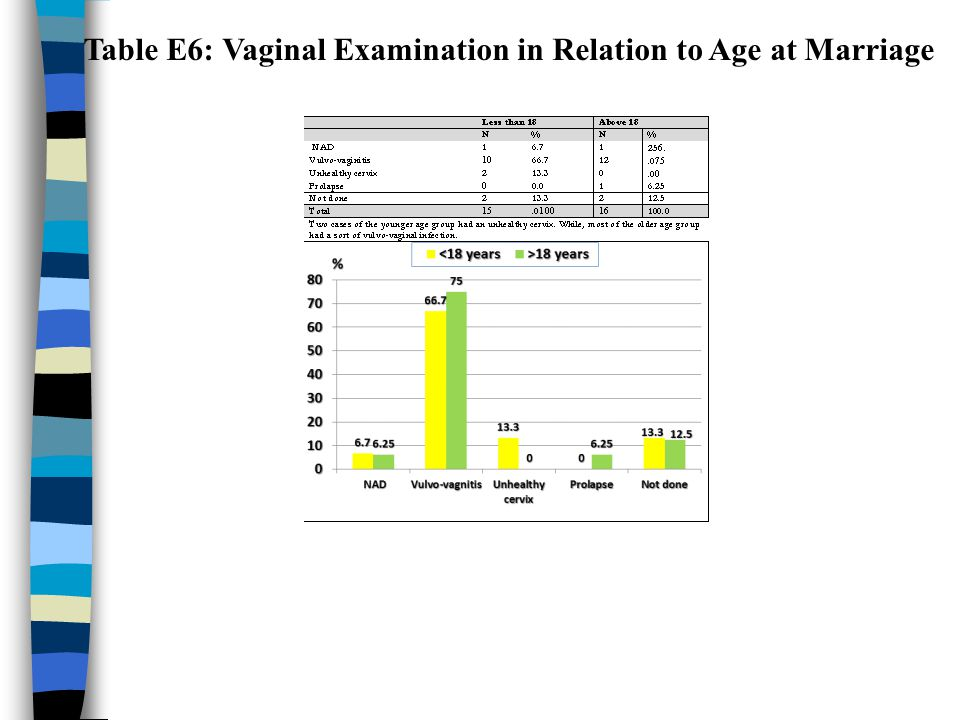 Table E6: Vaginal Examination in Relation to Age at Marriage