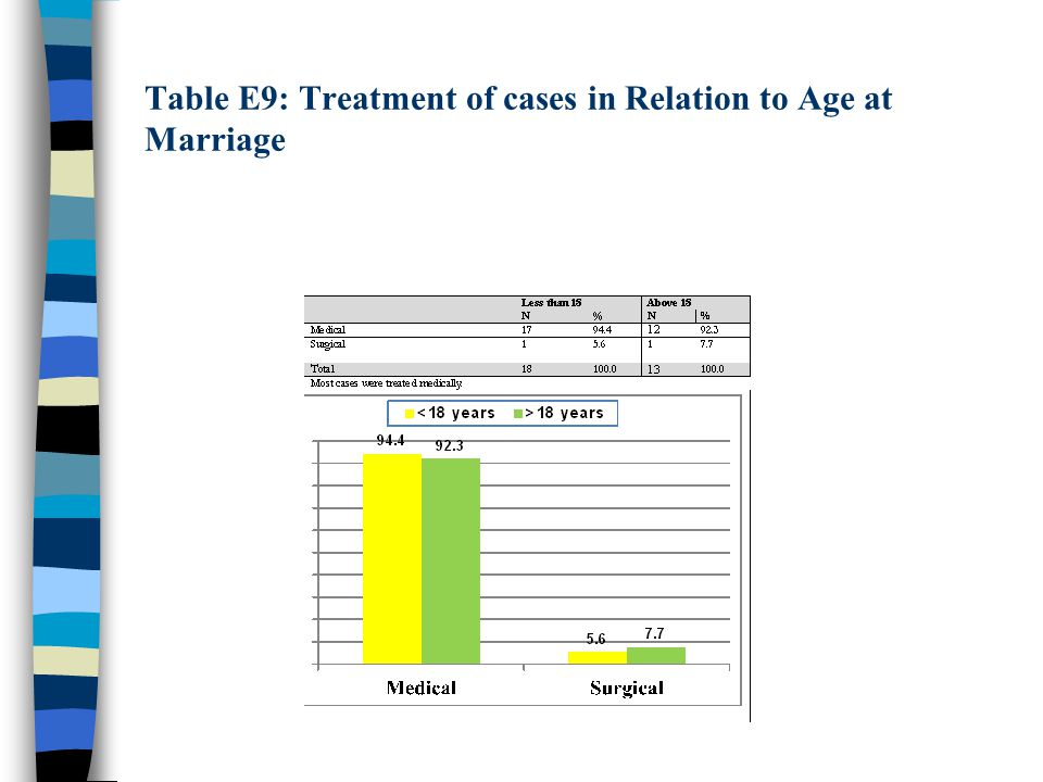 Table E9: Treatment of cases in Relation to Age at Marriage