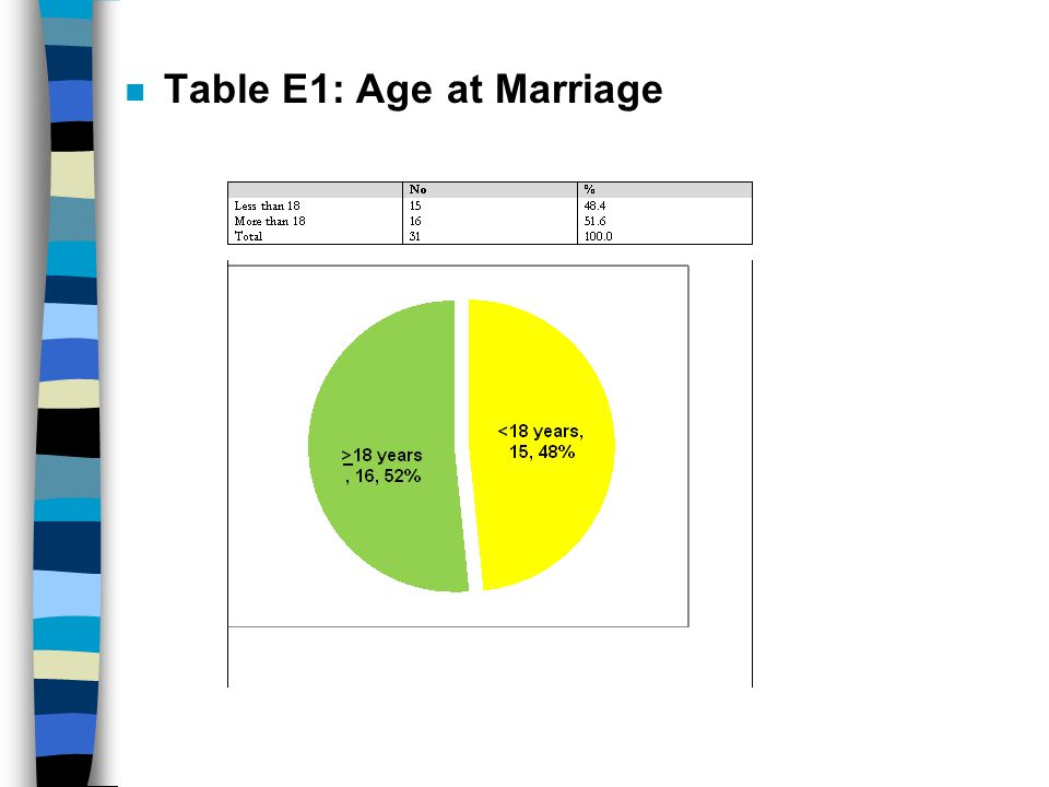 E2 Table : Main Complaints in Relation to Age at Marriage ِ Above 18Less than 18Complaint %No% 18.0340.06Menstrual disturbances 50.0826.74Inability to conceive 6.3126.74Urinary problems 25.0413.32Non gynecological problems 6.3 16.71More than one complaint 6.316.71Sexual problems ( dyspareunia) 6.316.71Antenatal Care 1615Total