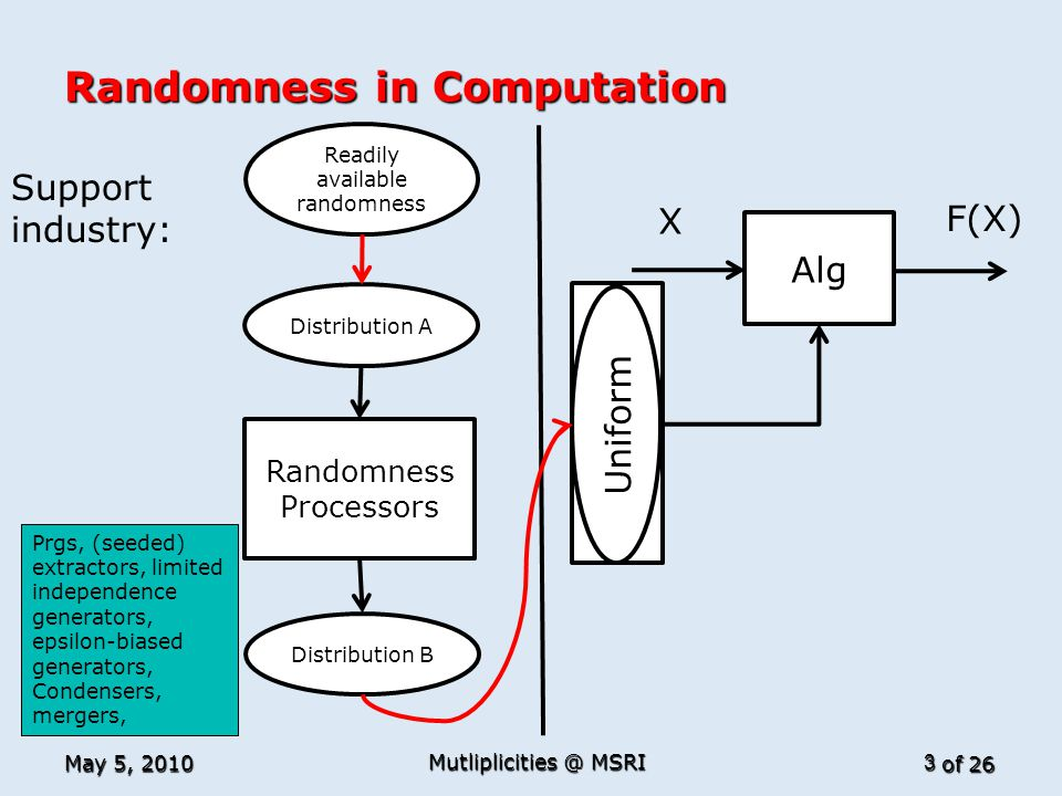 of 26 Random Uniform Randomness in Computation May 5, 2010 Mutliplicities @ MSRI 3 Alg X F(X) Randomness Processors Distribution A Distribution B Support industry: Readily available randomness Prgs, (seeded) extractors, limited independence generators, epsilon-biased generators, Condensers, mergers,