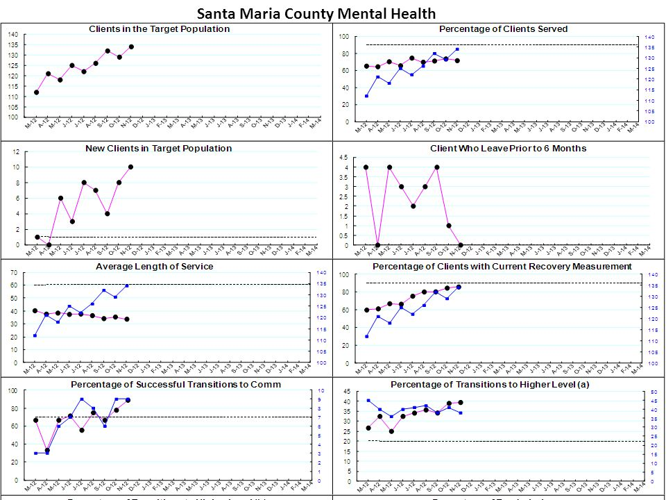 Santa Maria County Mental Health