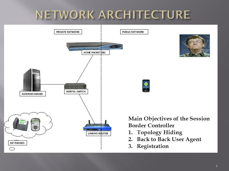 4 Main Objectives of the Session Border Controller 1.Topology Hiding 2.Back to Back User Agent 3.Registration
