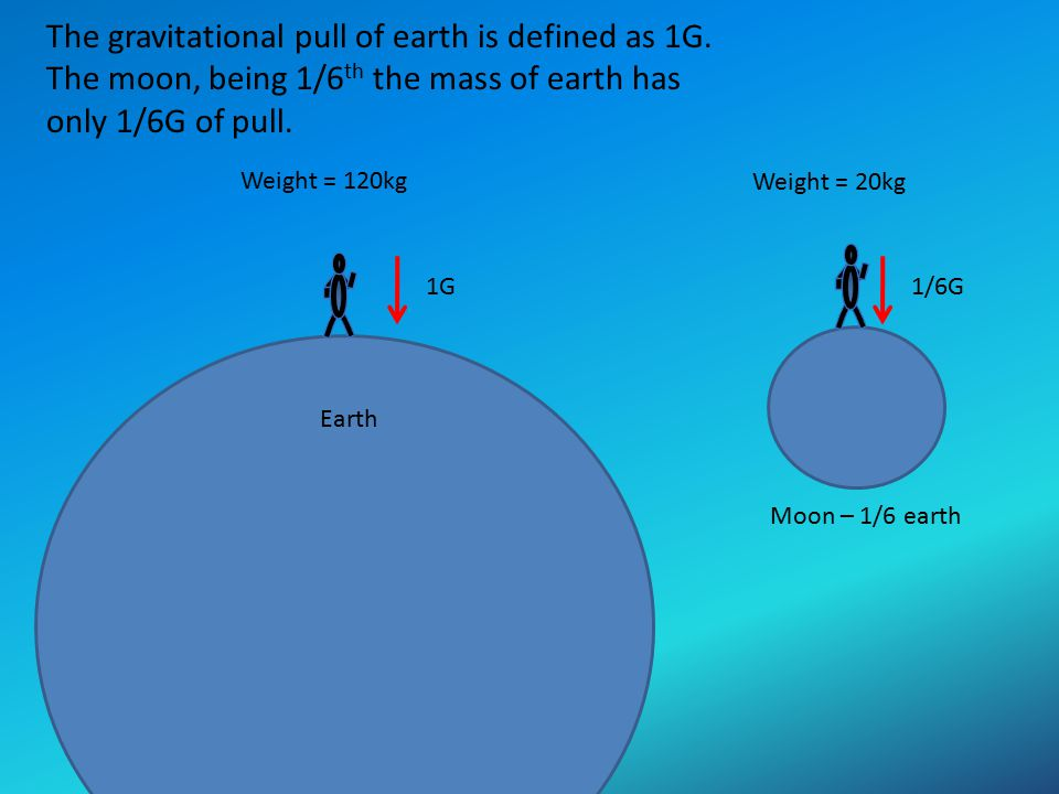 Earth Moon – 1/6 earth Weight = 120kg Weight = 20kg The gravitational pull of earth is defined as 1G. The moon, being 1/6 th the mass of earth has onl