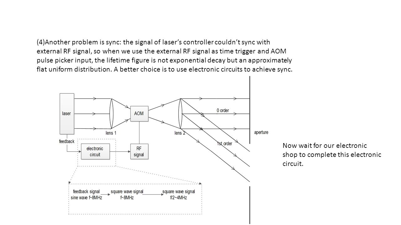 (4)Another problem is sync: the signal of laser's controller couldn't sync with external RF signal, so when we use the external RF signal as time trig