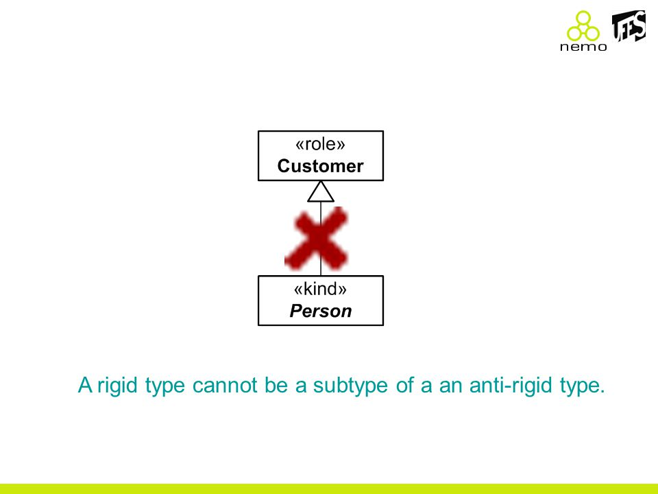 A rigid type cannot be a subtype of a an anti-rigid type.