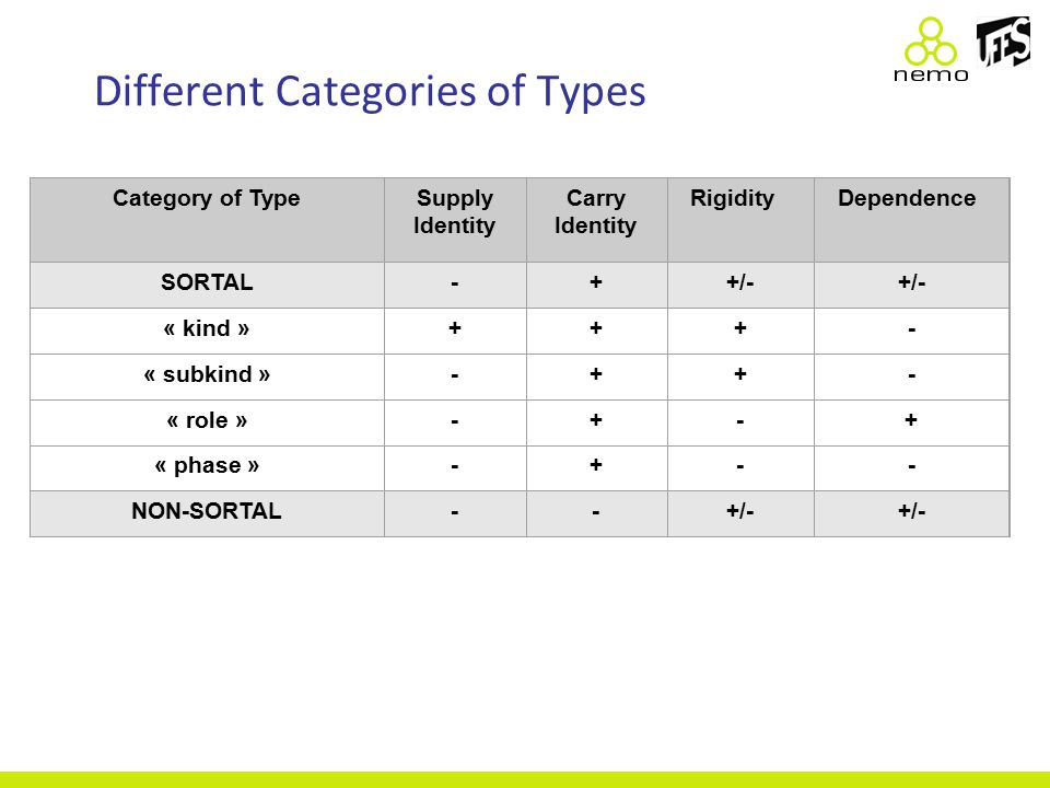 Different Categories of Types Category of TypeSupply Identity Carry Identity RigidityDependence SORTAL-++/- « kind »+++- « subkind »-++- « role »-+-+ « phase »-+-- NON-SORTAL--+/-