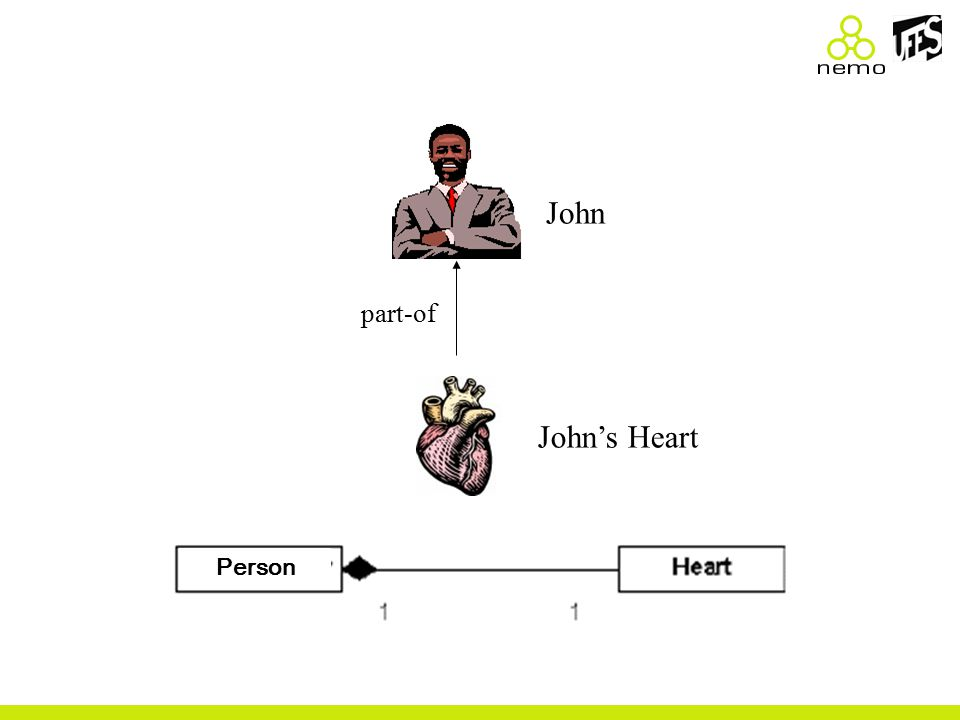 John part-of John's Heart Person