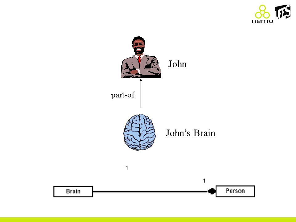 John John's Brain part-of