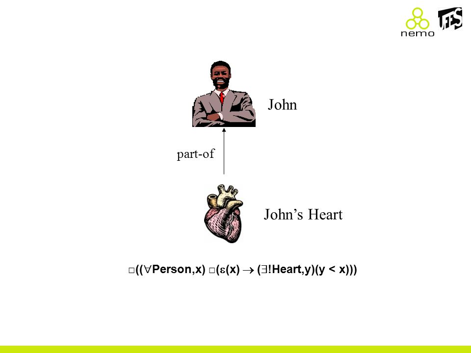 John part-of John's Heart □((  Person,x) □(  (x)  (  !Heart,y)(y < x)))