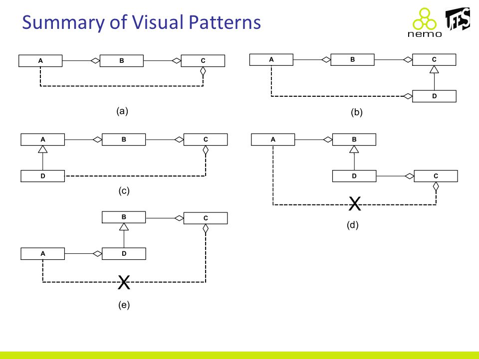Summary of Visual Patterns