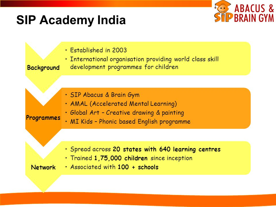 SIP Academy India Background Established in 2003 International organisation providing world class skill development programmes for children Programmes SIP Abacus & Brain Gym AMAL (Accelerated Mental Learning) Global Art – Creative drawing & painting MI Kids – Phonic based English programme Network Spread across 20 states with 640 learning centres Trained 1,75,000 children since inception Associated with 100 + schools