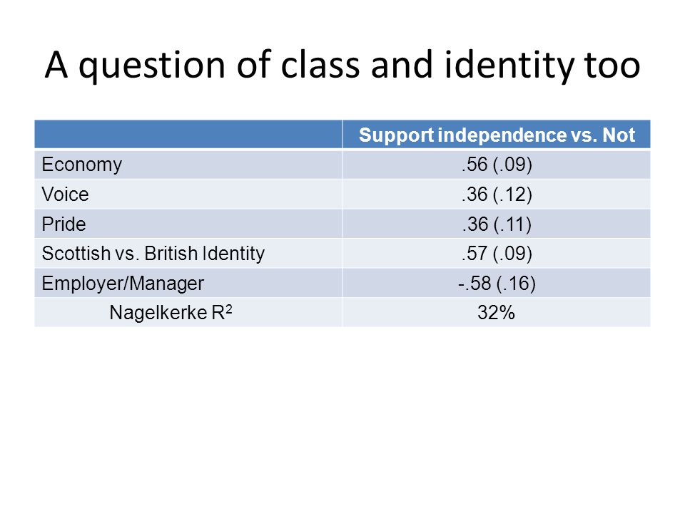 A question of class and identity too Support independence vs.