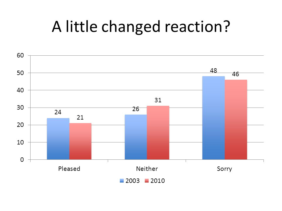 A little changed reaction