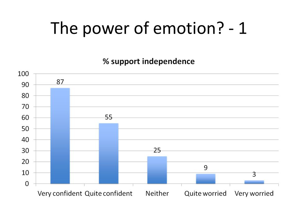 The power of emotion? - 1
