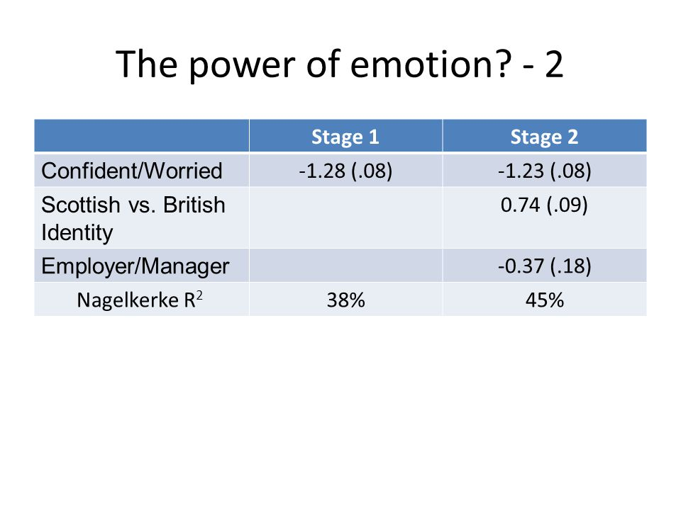 The power of emotion. - 2 Stage 1Stage 2 Confident/Worried -1.28 (.08)-1.23 (.08) Scottish vs.