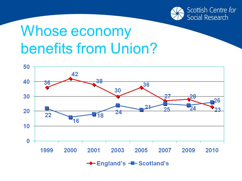 Whose economy benefits from Union?
