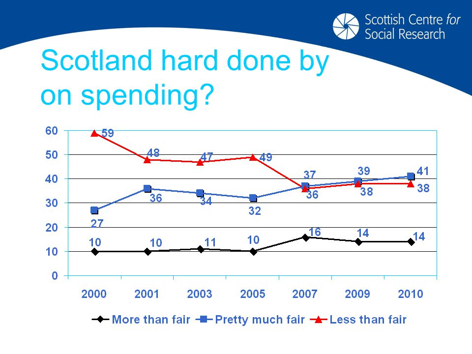 Scotland hard done by on spending