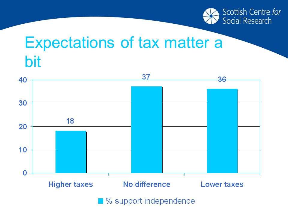 Expectations of tax matter a bit