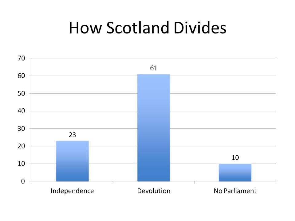 How Scotland Divides