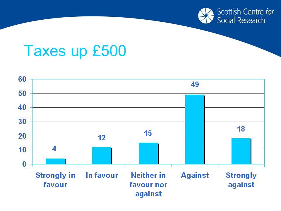 Taxes up £500