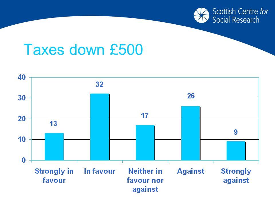 Taxes down £500