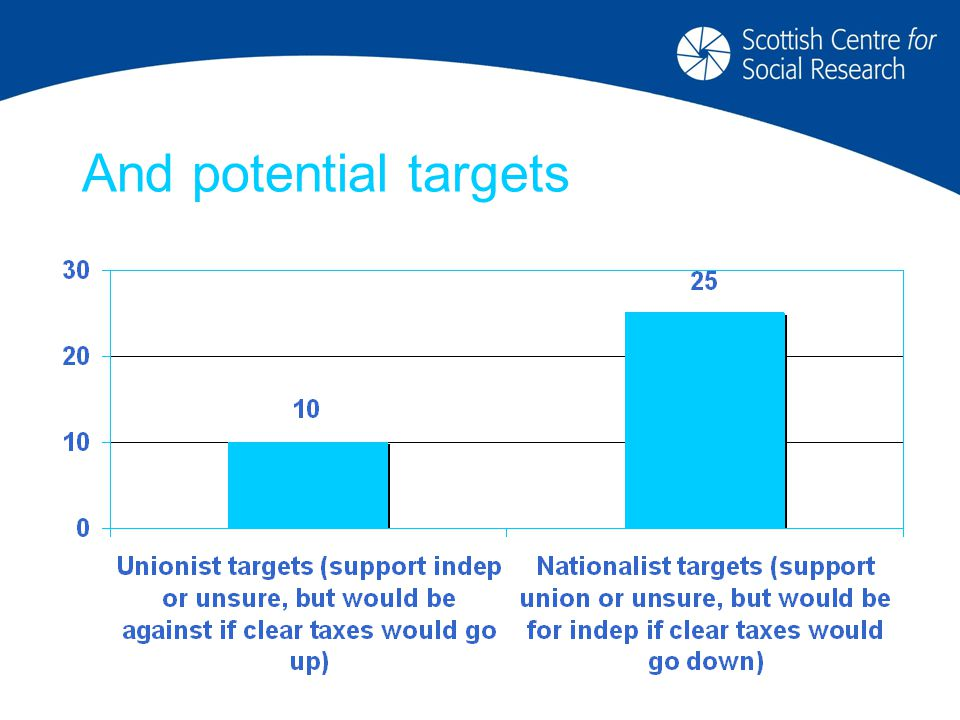 And potential targets