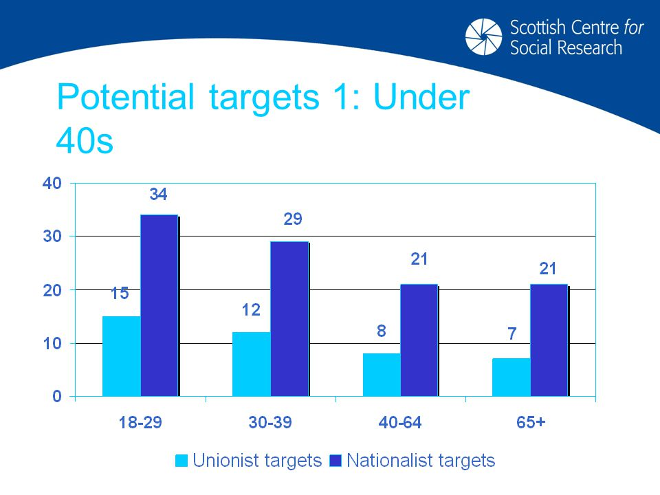 Potential targets 1: Under 40s