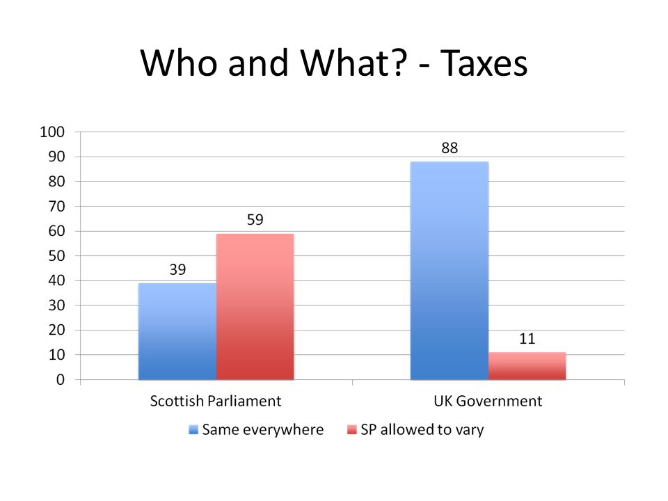Who and What? - Taxes