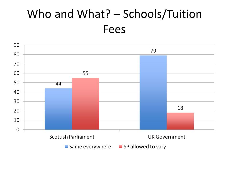 Who and What? – Schools/Tuition Fees