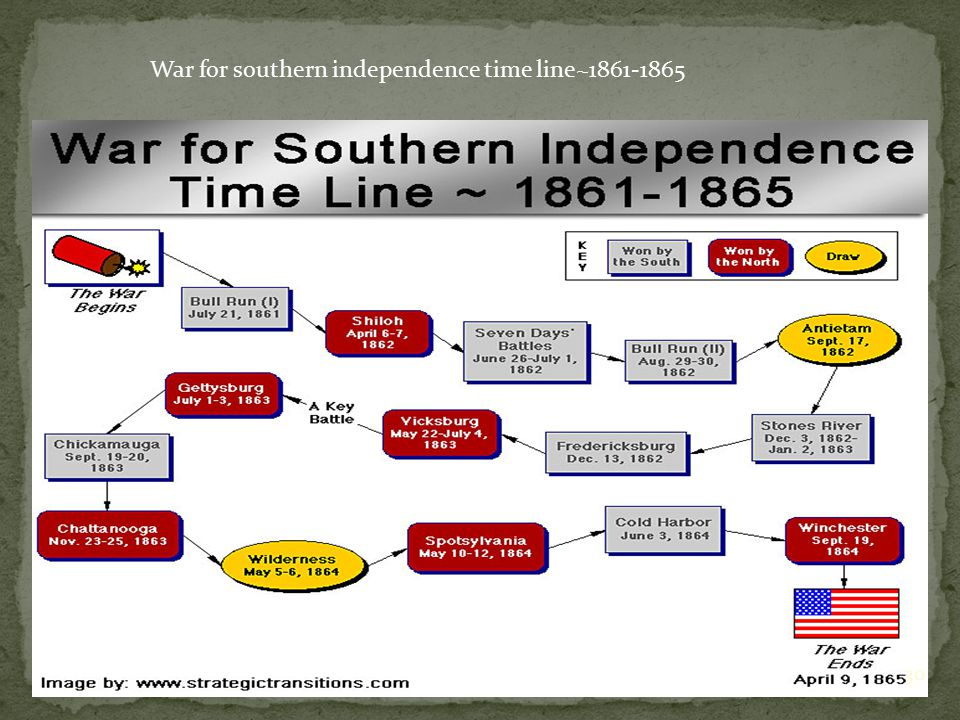 War for southern independence time line~1861-1865 30