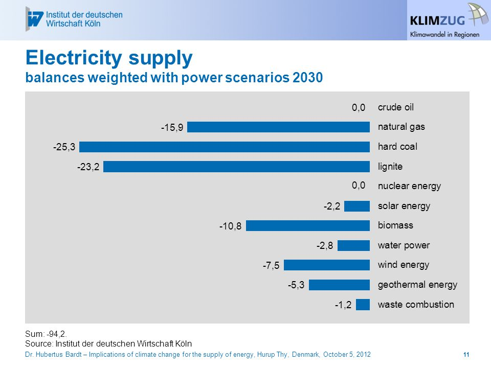 Electricity supply balances weighted with power scenarios 2030 Sum: -94,2.
