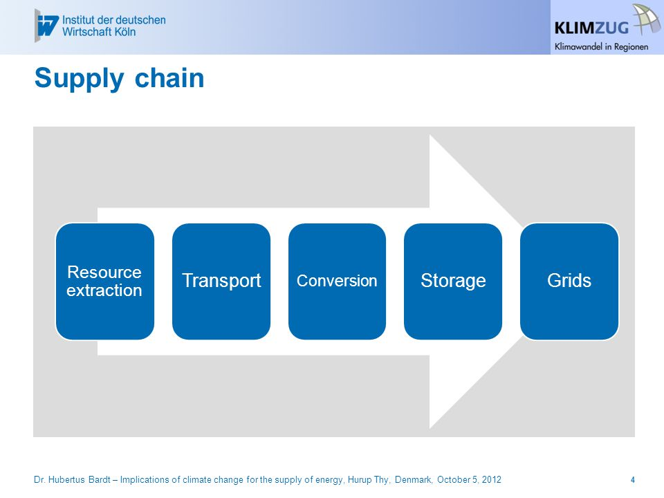 Supply chain 4Dr.